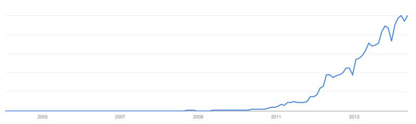 GoogleSearch_crowdfunding_Worldwide