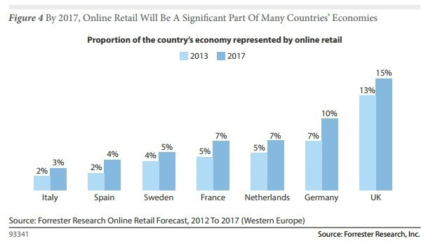 forrester-retail-sales-euro