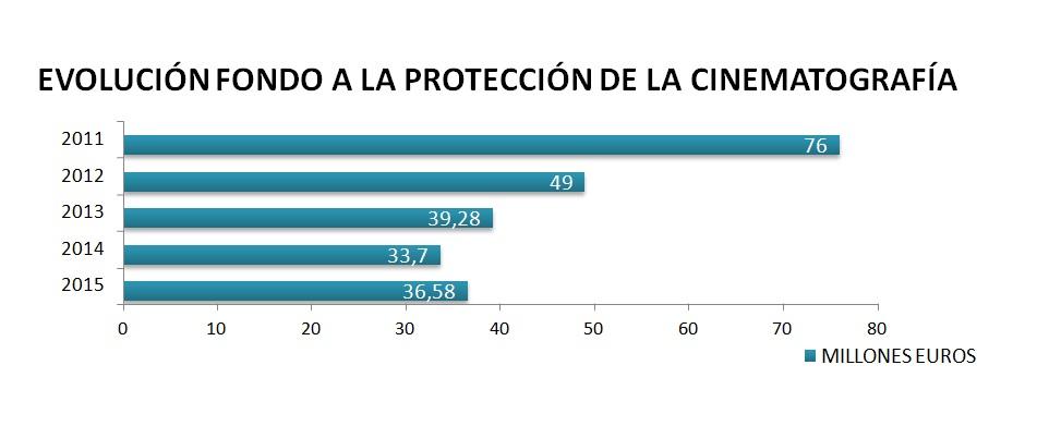 EVOLUCIÓN FONDO A LA PROTECCIÓN DE LA CINEMATOGRAFÍA