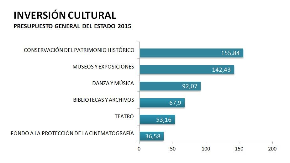 INVERSIÓN CULTURAL