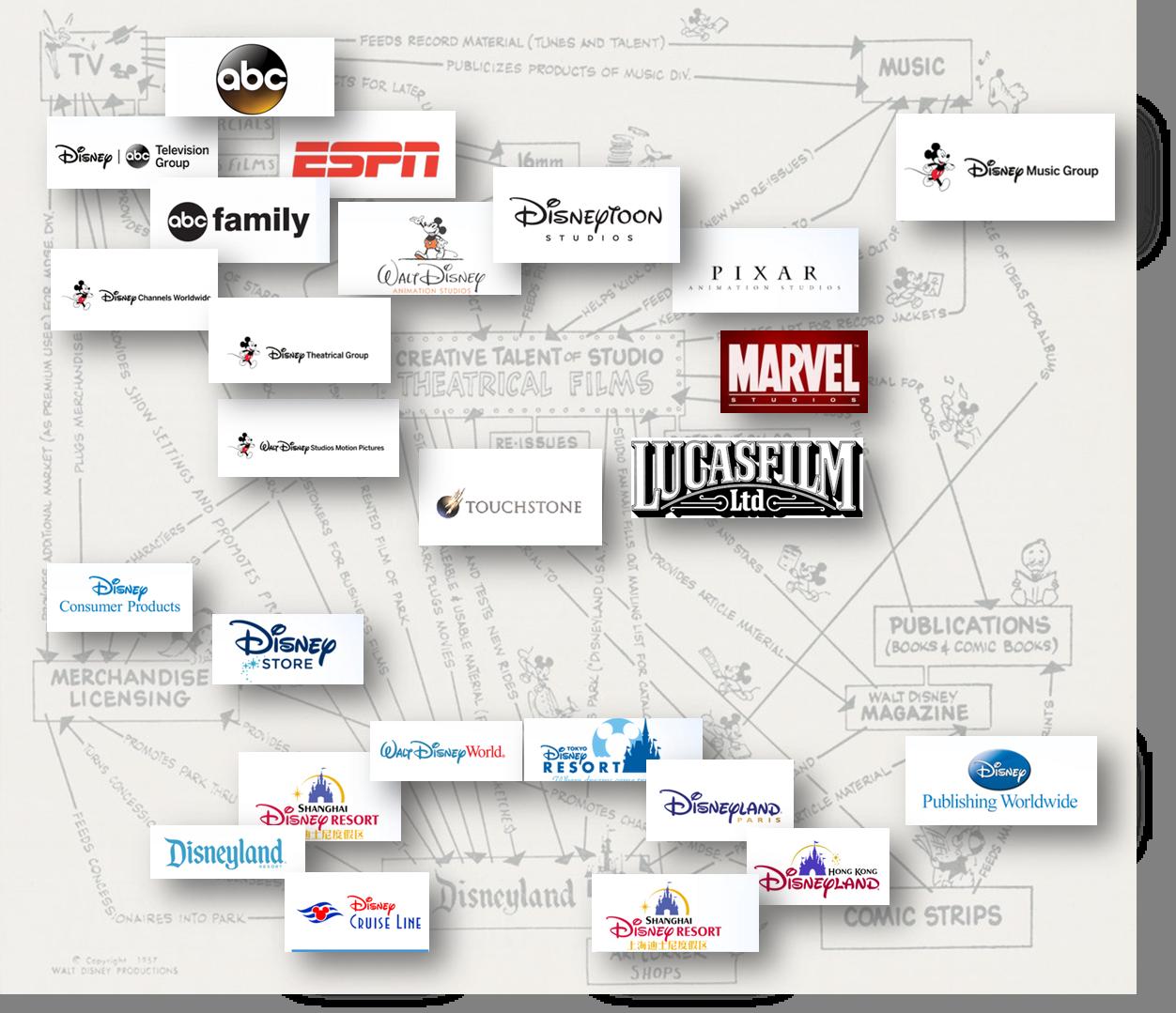 Disney Actualidad
