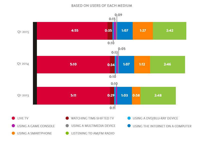 Media de tiempo de consumo diario +18. Fuente: Nielsen, 2015