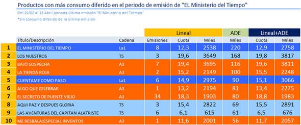 """Audiencia diferida """"El ministerio del tiempo"""" Fuente: rtve.es"""