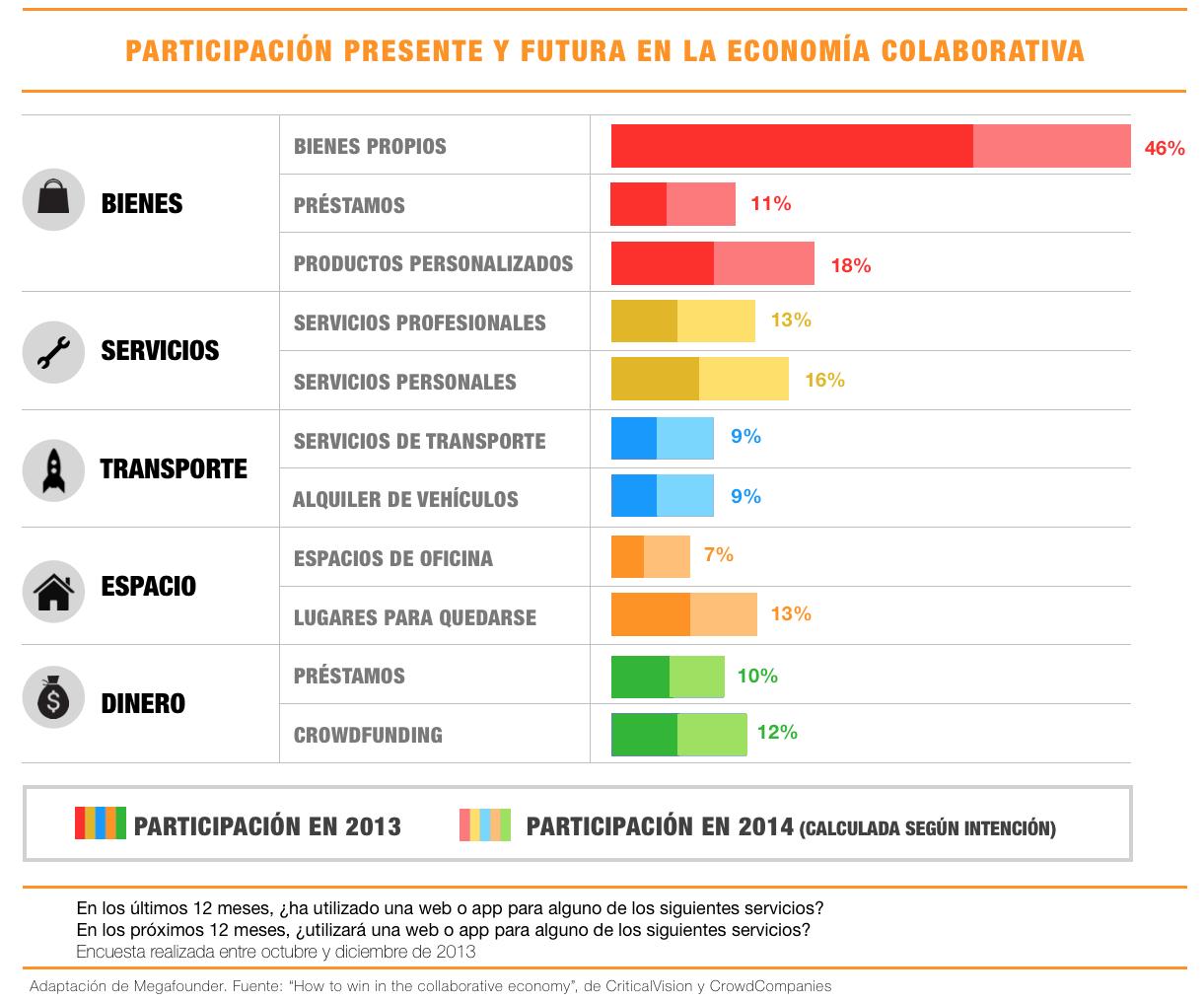 economia-colaborativa-empresas-presente-futuro1