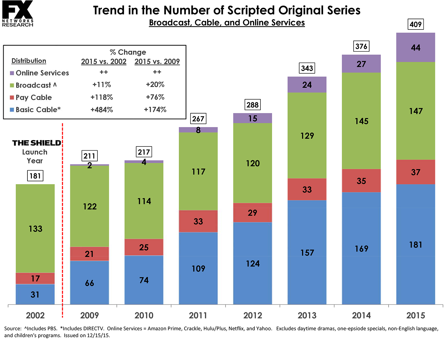 Fuente: FX Networks Research