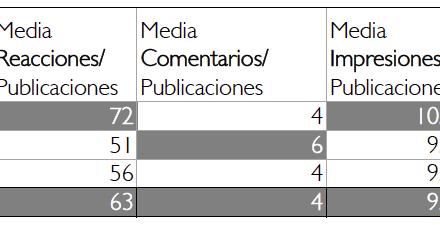 3 cuadros sobre Medios y Redes.
