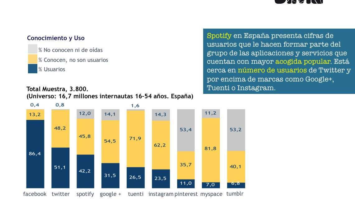 Secretos de Spotify (en España)