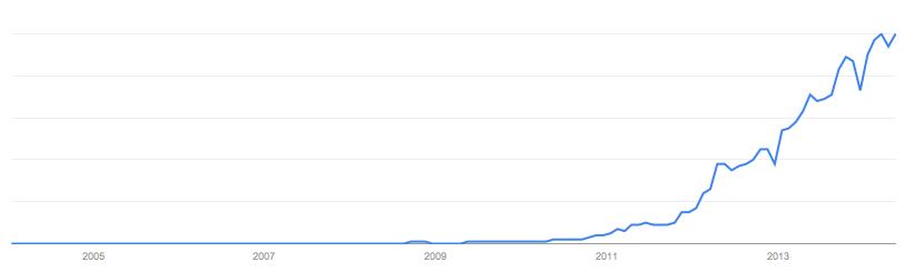 ¿Por qué crece el crowdfunding?