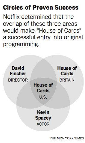 Cuando las series de TV encontraron al Big Data