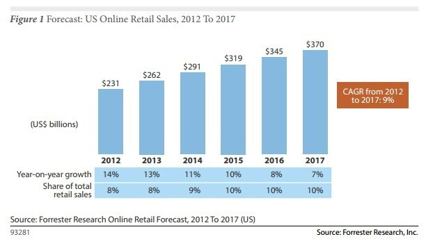 forrester-retail-sales-fore