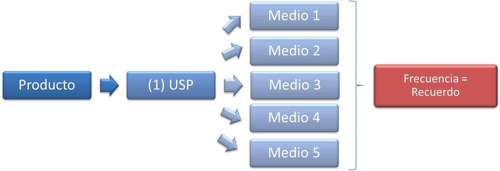 modelo USP