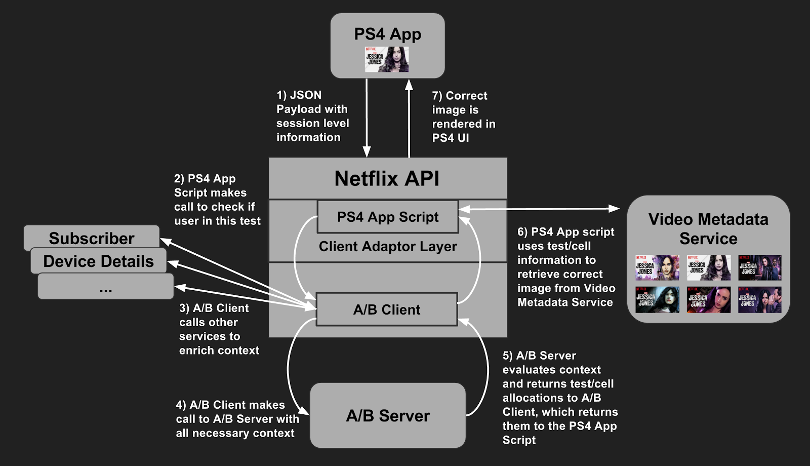 Workflow típico de un A/B testing en Netflix. Fuente: Netflix Tech Blog