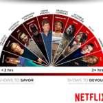 Binge watching vs. distribución semanal (o el dilema entre saborear o zampar una serie de TV)