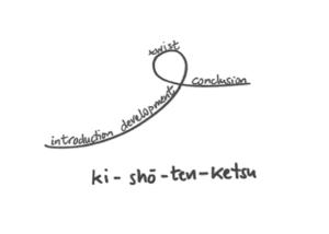 Estructura del kishotenketsu